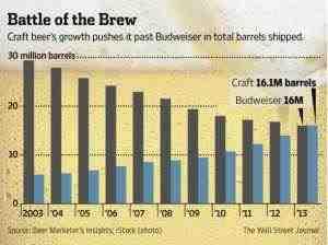 Scende la Budweiser, sale il segmento craft (da Slate.com)